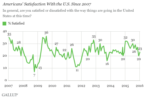 Americans' Satisfaction With the U.S. Since 2007