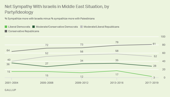 Line graph. The gap between conservative Republicans' and liberal Democrats' net support for Israel has expanded from an average 49 points in 2001-2004 to 78 points in 2017-2019.