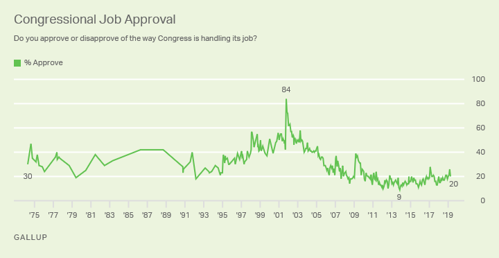 Line graph: Approval of Congress. High of 84% (2001), low of 9% (2013). Current monthly approval (Apr 2019) 20%.