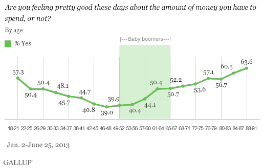 Results by age, 2013: Are you feeling pretty good these days about the amount of money you have to spend, or not?