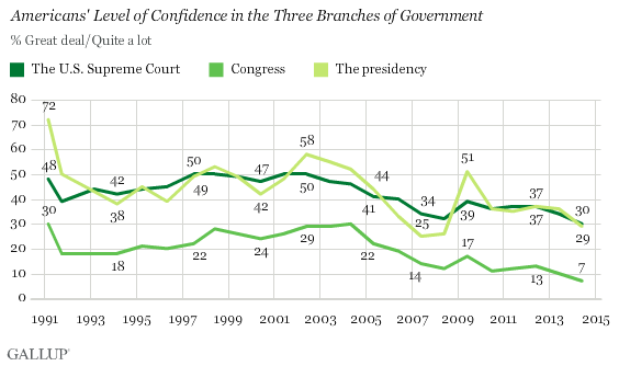 Americans' Level of Confidence in the Three Branches of Government