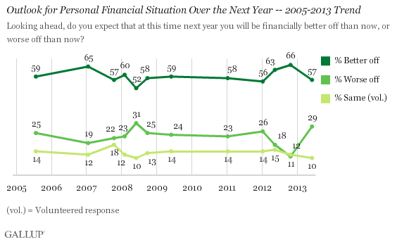 Outlook for Personal Financial Situation Over the Next Year -- 2005-2013 Trend