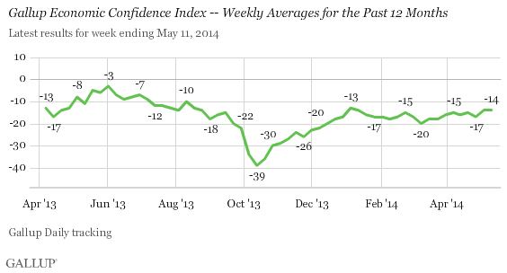 Economic Confidence Index, Weekly Averages