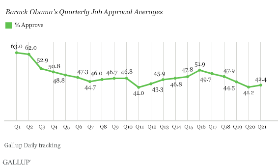 Obama Quarterly Job Approval, Trend Through 21st Quarter