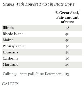 Trust in State Government