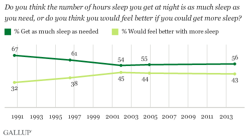 Do you think the number of hours sleep you get at night is as much sleep as you need, or do you think you would feel better if you could get more sleep?