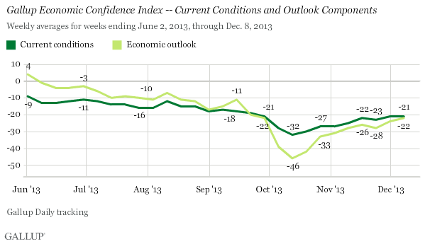 Trend: Gallup Economic Confidence Index -- Current Conditions and Outlook Components