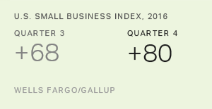Optimism Among Small-Business Owners Highest in Eight Years