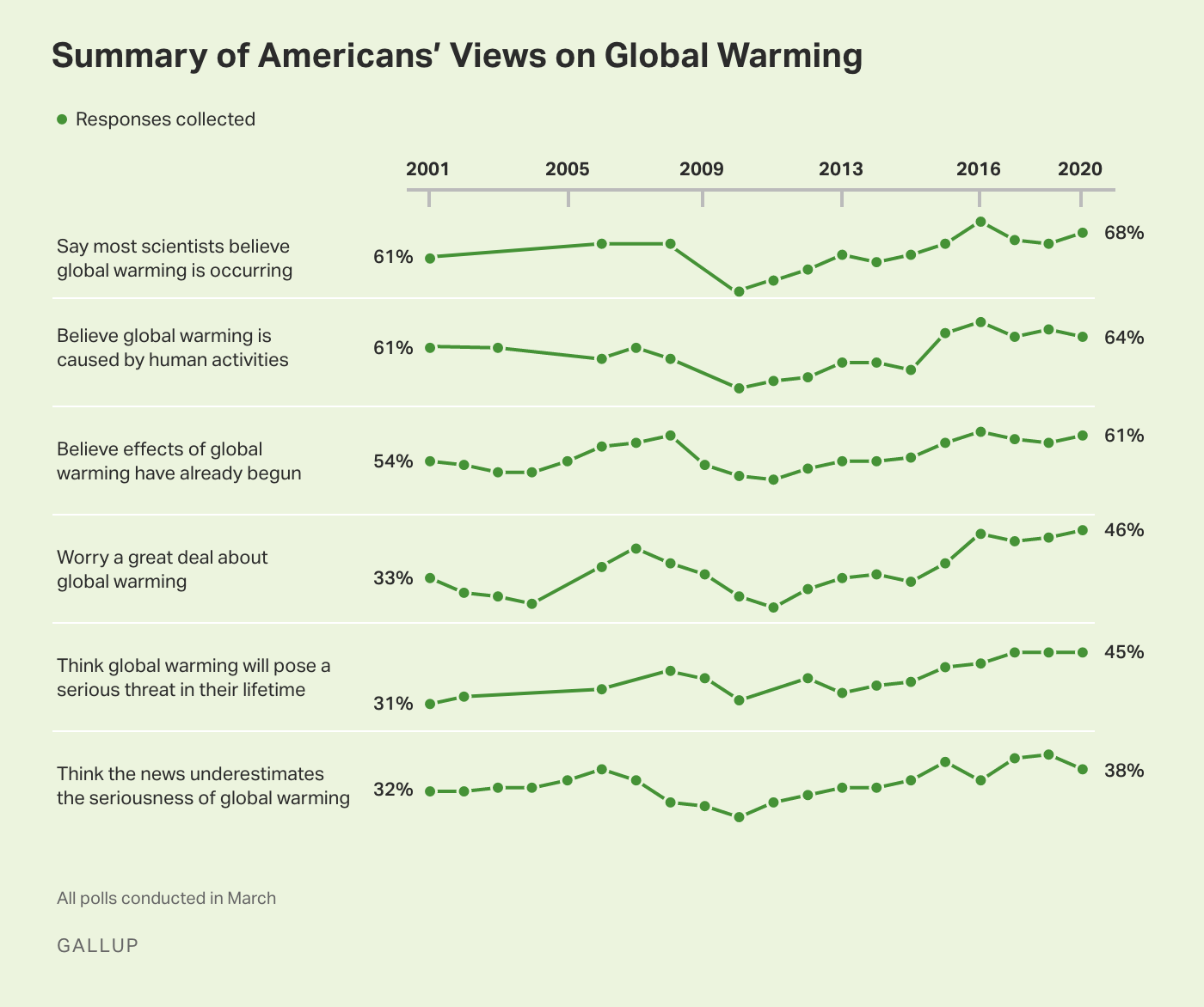 Line graph, 2001-2020. Trends in six global warming positions consistent with belief that global warming is real and serious.