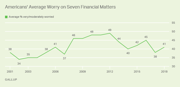 Line graph: Americans' average financial worry (in %) about seven items. High is 49% average (2012); current reading is 41% (2018).