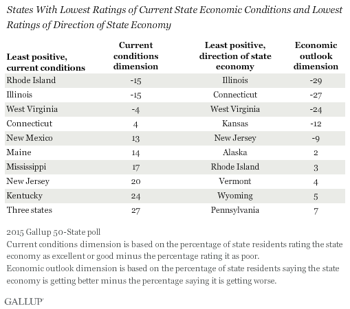 States With Lowest Ratings of Current State Economic Conditions and Lowest Ratings of Direction of State Economy, 2015