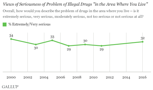 "Views of Seriousness of Problem of Illegal Drugs ""in the Area Where You Live"""