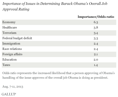 Importance of Issues in Determining Barack Obama's Overall Job Approval Rating, August 2013