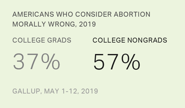 Morality of Abortion, 2018-2019 Demographic Tables