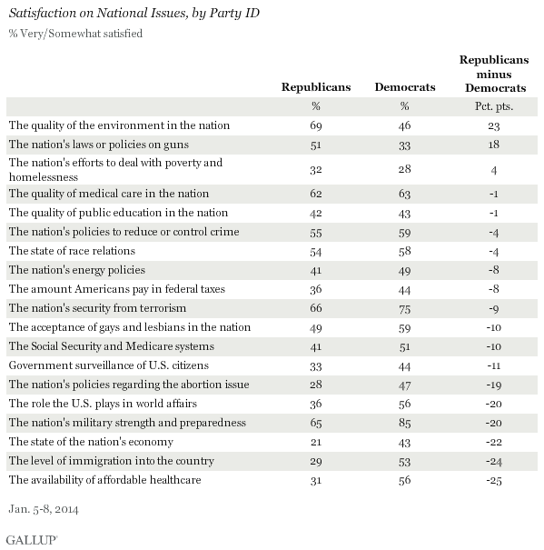 Satisfaction on National Issues, by Party ID, January 2014