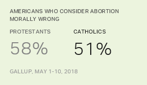 Morality of Abortion, 2018 Demographic Table