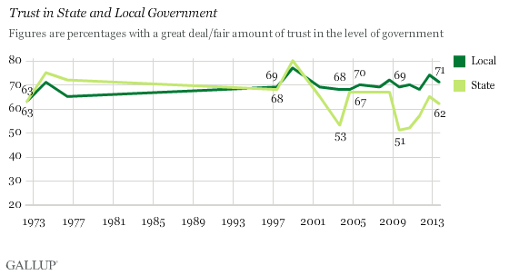 Trust in State and Local Governments Stable