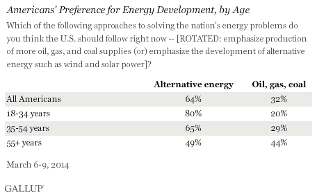 energy development, by age