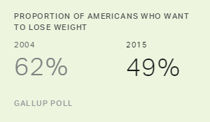 Proportion of Americans Who Want to Lose Weight, 2004 vs. 2015