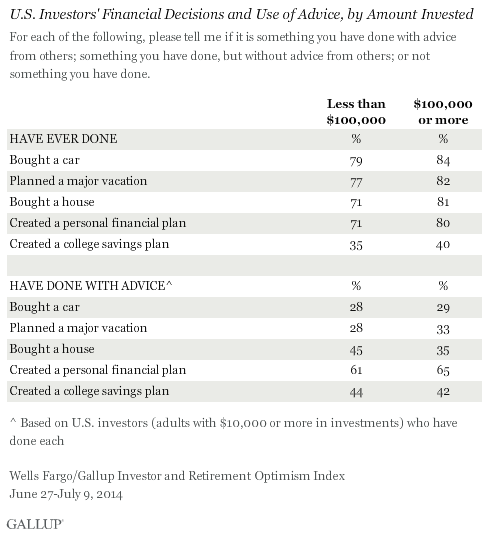 U.S. Investors' Financial Decisions and Use of Advice, by Amount Invested