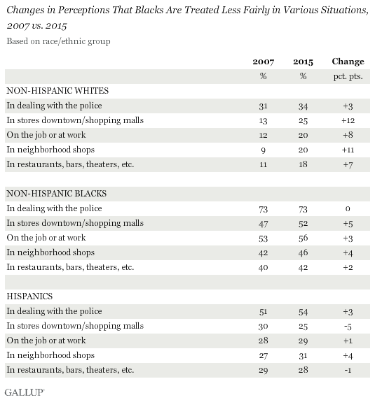 Changes in Perceptions That Blacks Are Treated Less Fairly in Various Situations, 2007 vs. 2015, Based on race/ethnic group
