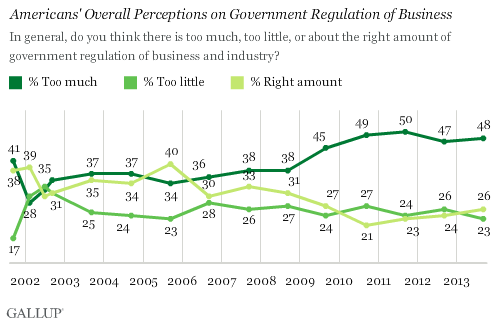 Trend: Americans' Overall Perceptions on Government Regulation of Business