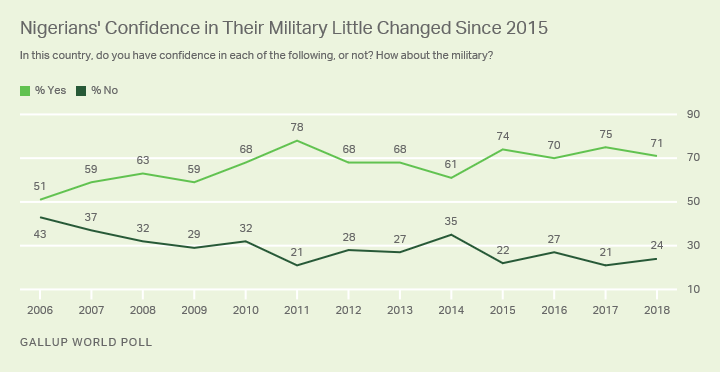Line graph. Seven in 10 Nigerians, 71%, say they have confidence in their country's military.