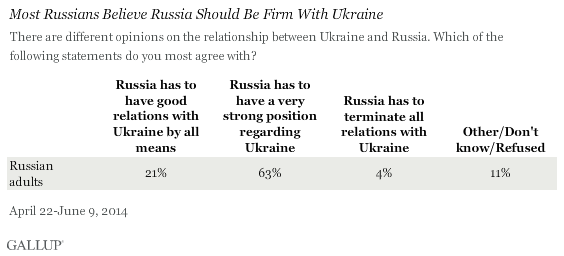 Most Russians Believe Russia Should Be Firm With Ukraine