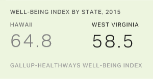 Hawaii Reclaims Top Spot in U.S. Well-Being
