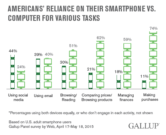 Americans' Reliance on Their Smartphone vs. Computer for Various Tasks