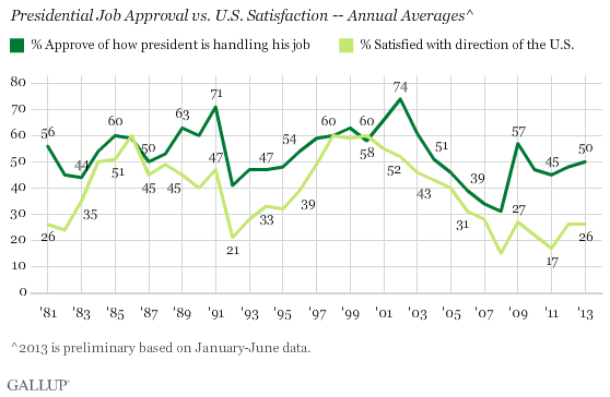Presidential Job Approval vs. U.S. Satisfaction -- Annual Averages