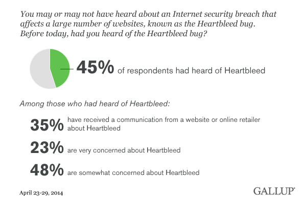 Have you heard of the Heartbleed bug? Have you received a communication from a website or online retailer about Heartbleed? How concerned are you about Heartbleed? April 2014 results