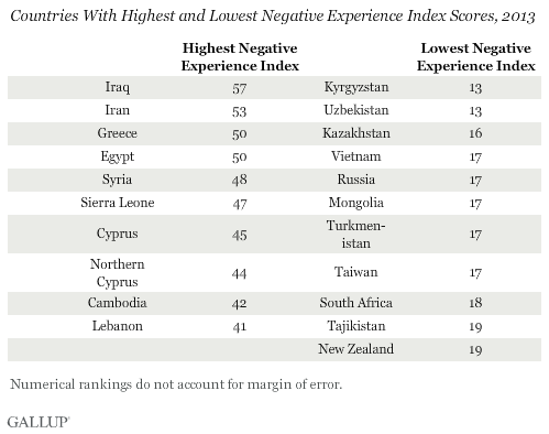 Countries With Highest and Lowest Negative Experience Index Scores, 2013