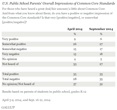 U.S. Public School Parents' Overall Impressions of Common Core Standards, 2014 trend