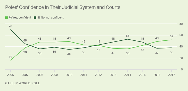 Poles' Confidence in Their Judicial System and Courts