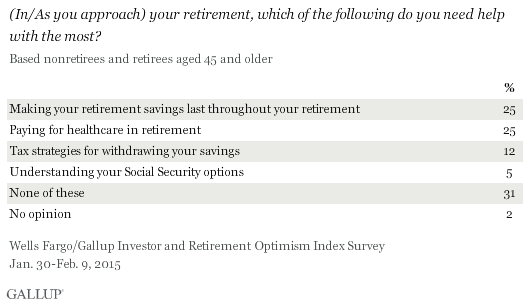 (In/As you approach) your retirement, which of the following do you need help with the most? January-February 2015 results