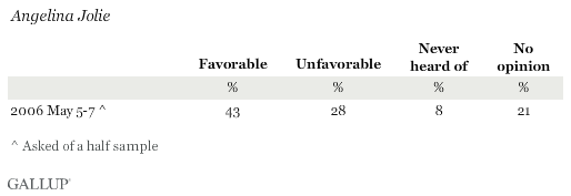Favorability Ratings of Angelina Jolie
