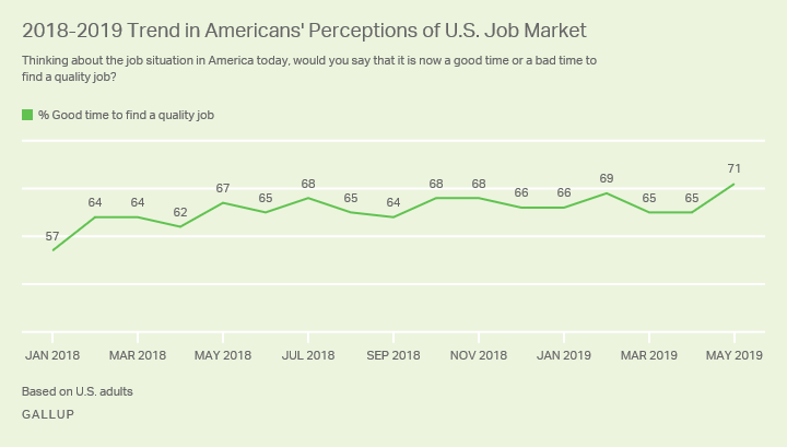 Line graph. Americans' perceptions of the U.S. job market since January 2018.