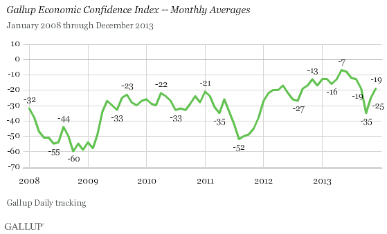 Gallup Economic Confidence Index -- Monthly Averages, 2008-2013