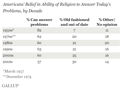 Americans' Belief in Ability of Religion to Answer Today's Problems, by Decade