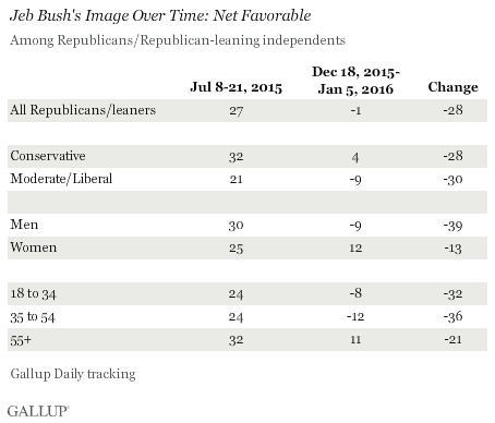 Jeb Bush's Image Over Time: Net Favorable