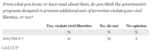 From what you know or have read about them, do you think the government's programs designed to prevent additional acts of terrorism violate your civil liberties, or not?