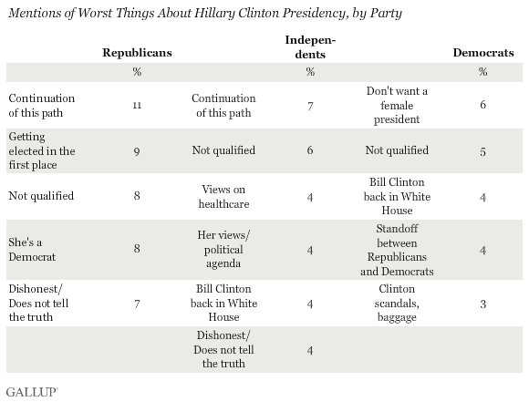 Worst Things About Clinton Presidency by Party