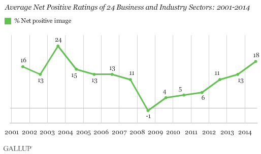 Average Net Positive Ratings of 24 Business and Industry Sectors: 2001-2014