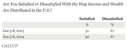 Trend: Are You Satisfied or Dissatisfied With the Way Income and Wealth Are Distributed in the U.S.?