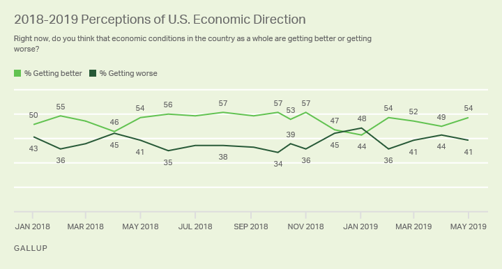 Line graph. The percentage of Americans saying the economy is getting better has ranged from 44% to 57% since 2018 began.