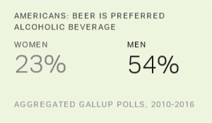Beer Reigns as Americans' Preferred Alcoholic Beverage