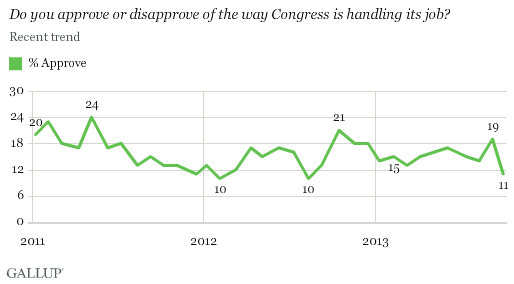 Do you approve or disapprove of the way Congress is handling its job?