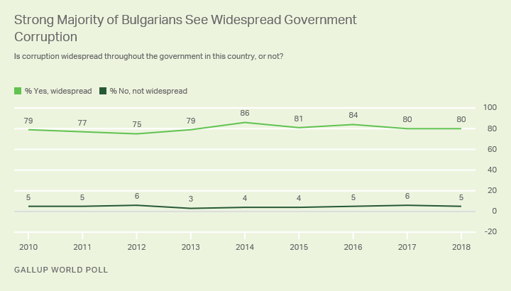 Line graph. The percentage of Bulgarians who say corruption is widespread in their government has not dropped below 80% since the last European Parliament election in 2014.
