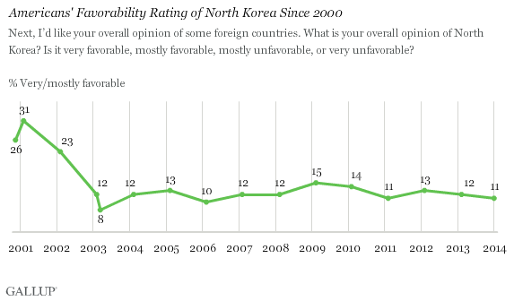 Americans' Favorability Rating of North Korea Since 2000
